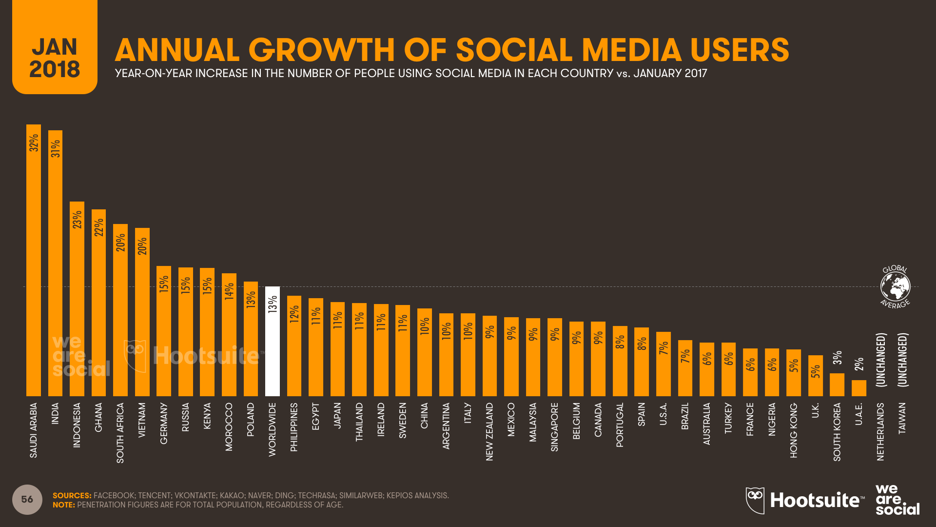 DIGITAL-IN-2018-008-GROWTH-IN-SOCIAL-MEDIA-USERS-V1.00