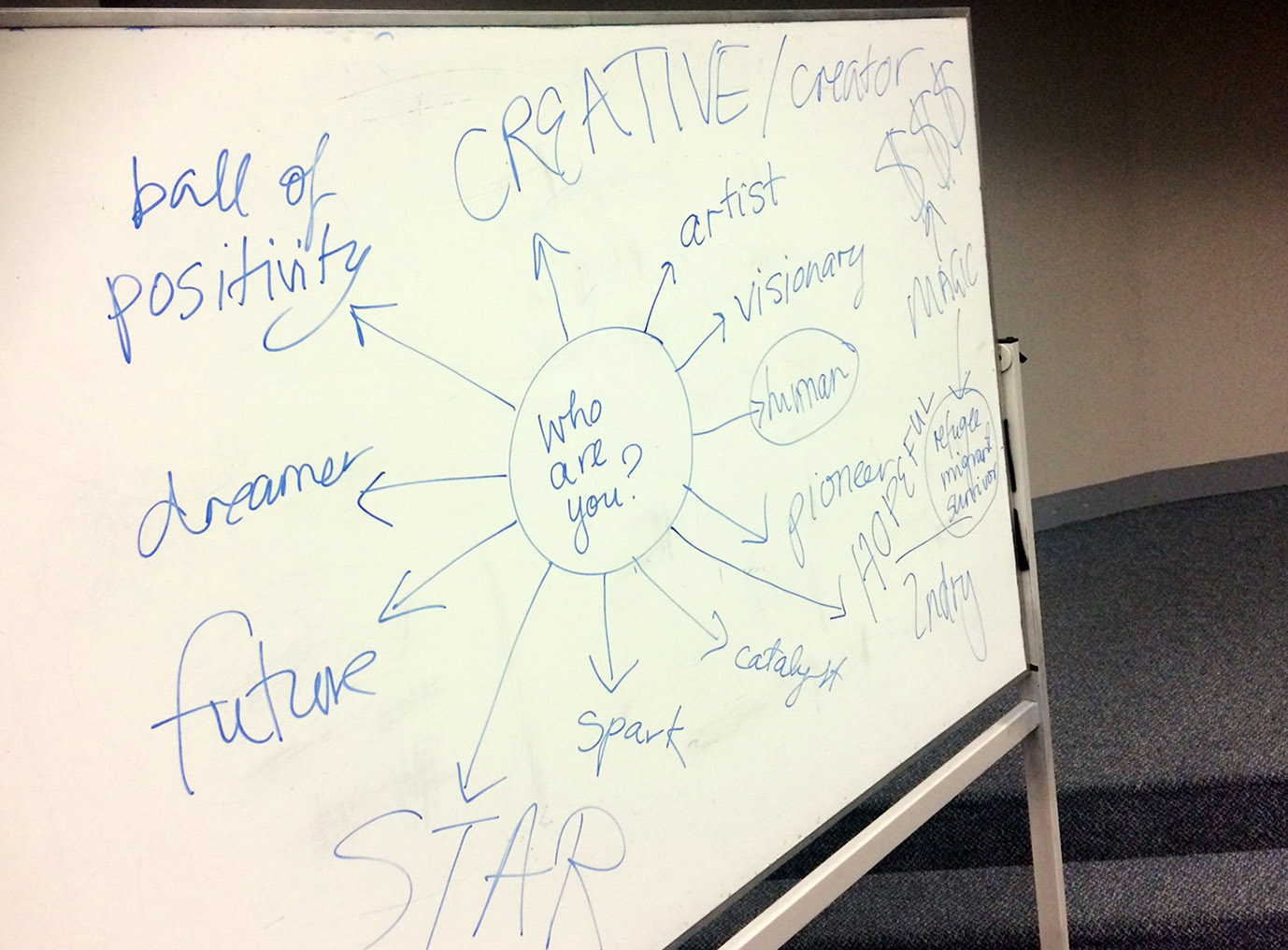 Who are you Mind Map Taku Our Voices Youthworx